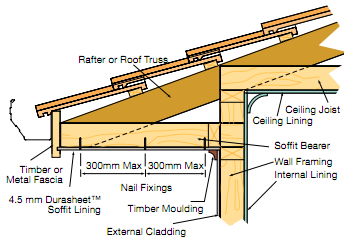Figure 1 Typical Boxed Eaves Lining Renos Shed