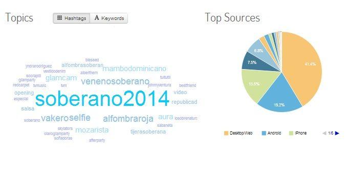 Alcance de Redes Sociales en los Premios Soberano 2014.