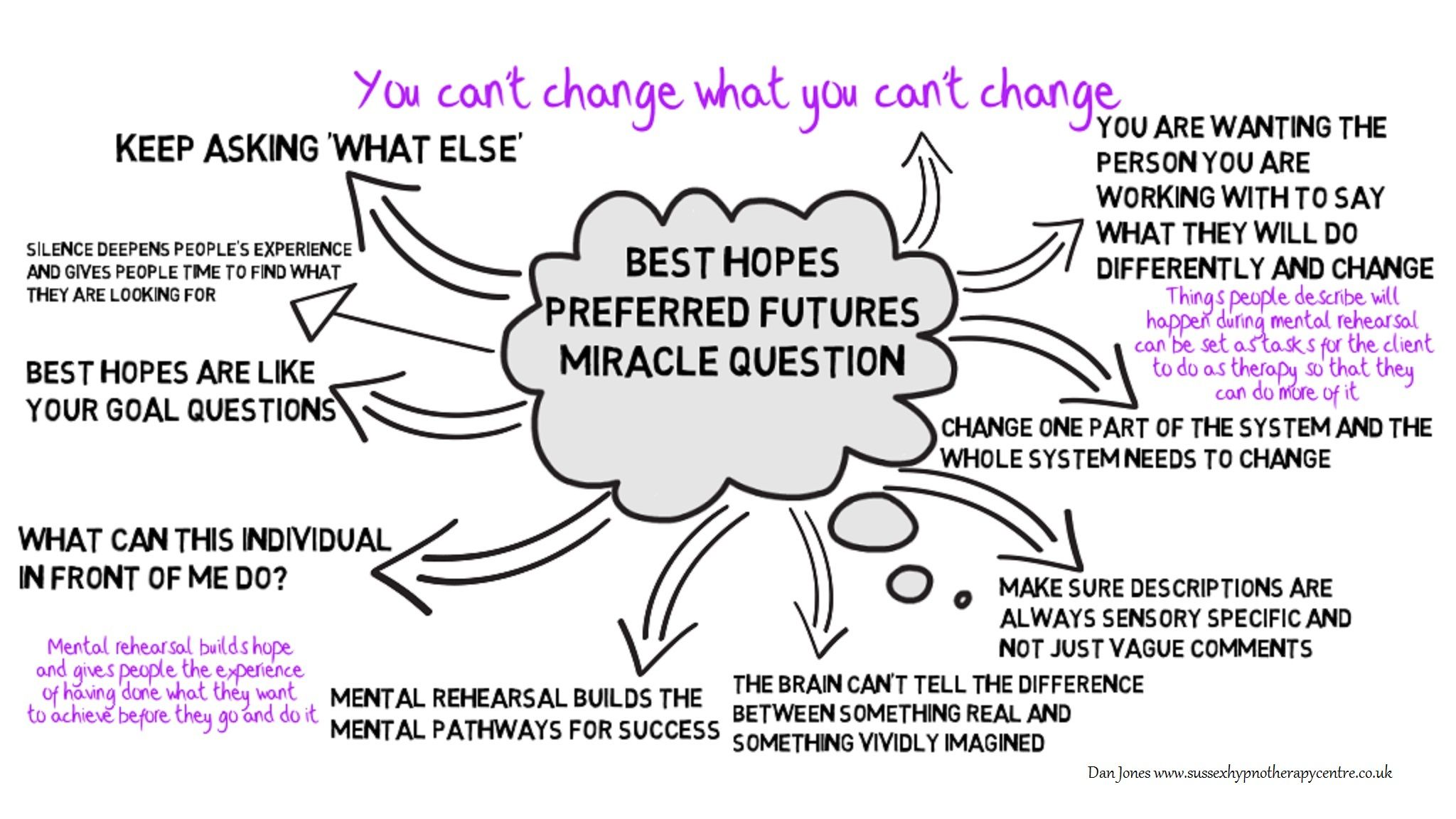 Solution Focused Therapy - Establishing Best Hopes ...