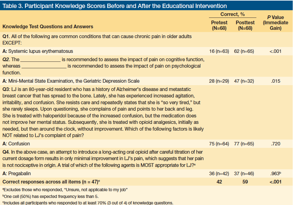 Sample Of A SurveyTest To Assess Staff Knowledge Of Pain