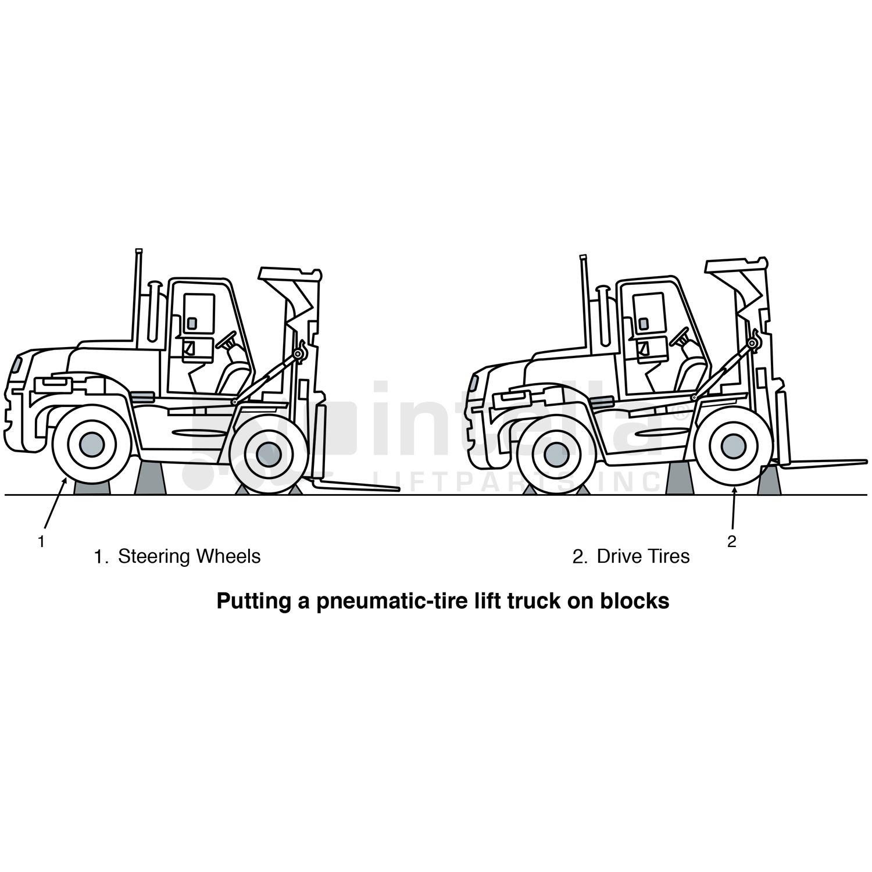 Properly Jacking Up A Forklift Never Use A Forklift Jack