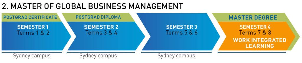 Gbm Graphic 1024x214 Jpg 1024 214 Business Management Integrated Learning Global Business