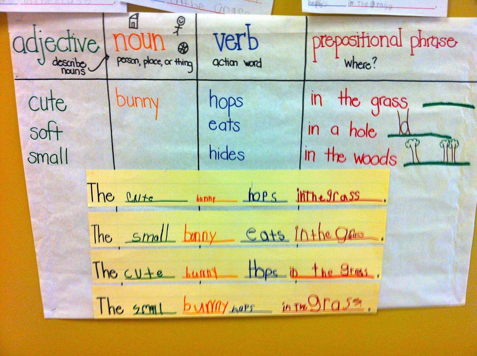 Sentence With Prepositional Phrase Diagram 2000 Honda Civic Si Distributor Wiring Writing Expanding Sentences Education Pinterest