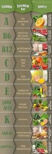 Easy to follow food chart