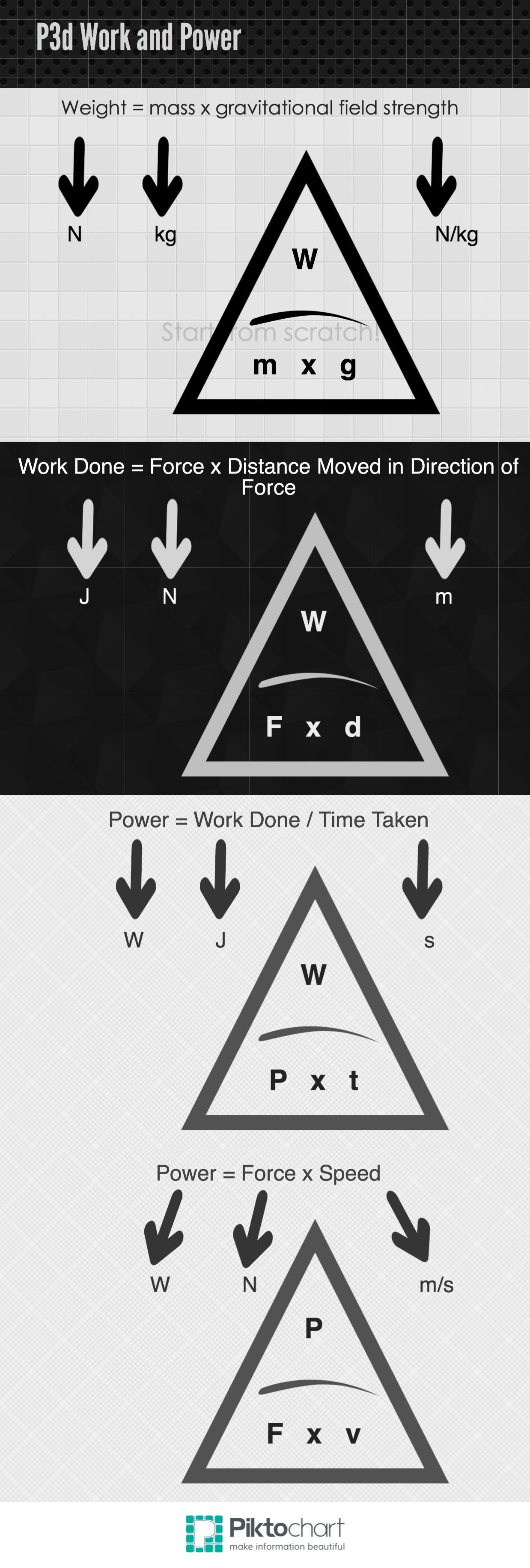 Infographic Quickly Made By Me About The Equations