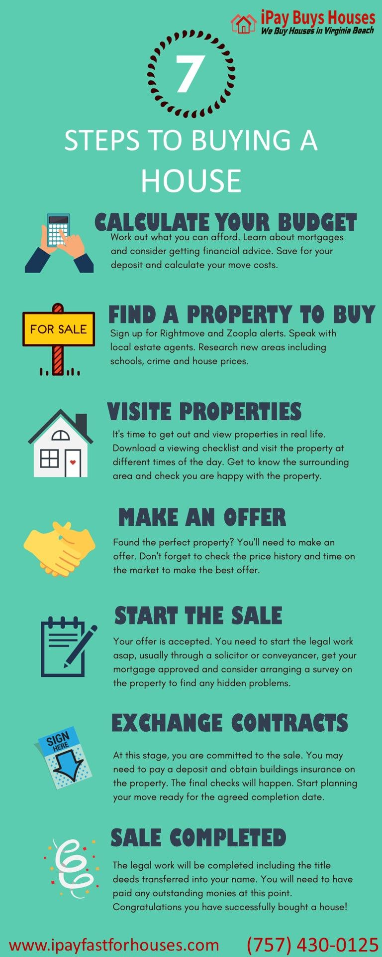 How It Works In 2020 We Buy Houses Financial Advice For Sale Sign