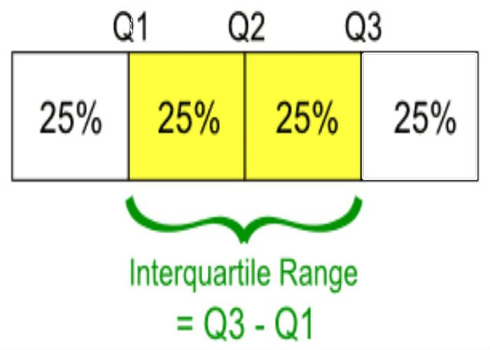InterQuartile Range (IQR) Calculator https://www.easycalculation ...