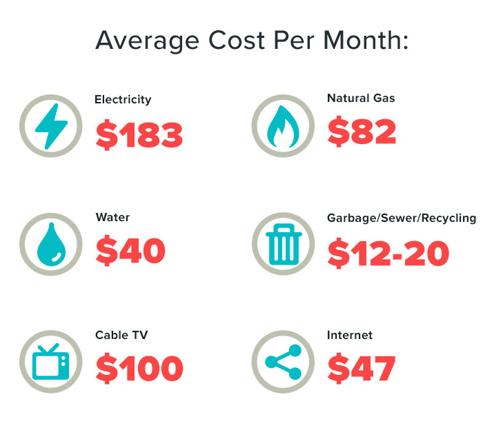 Utility Bills 101 Average Cost Of Utilities Move Org Utility Bill Bills Average Electric Bill