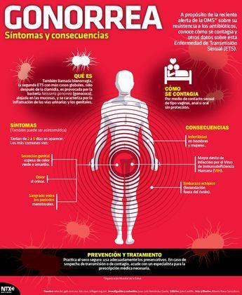gonorrea síntomas tratamientos prevención de diabetes