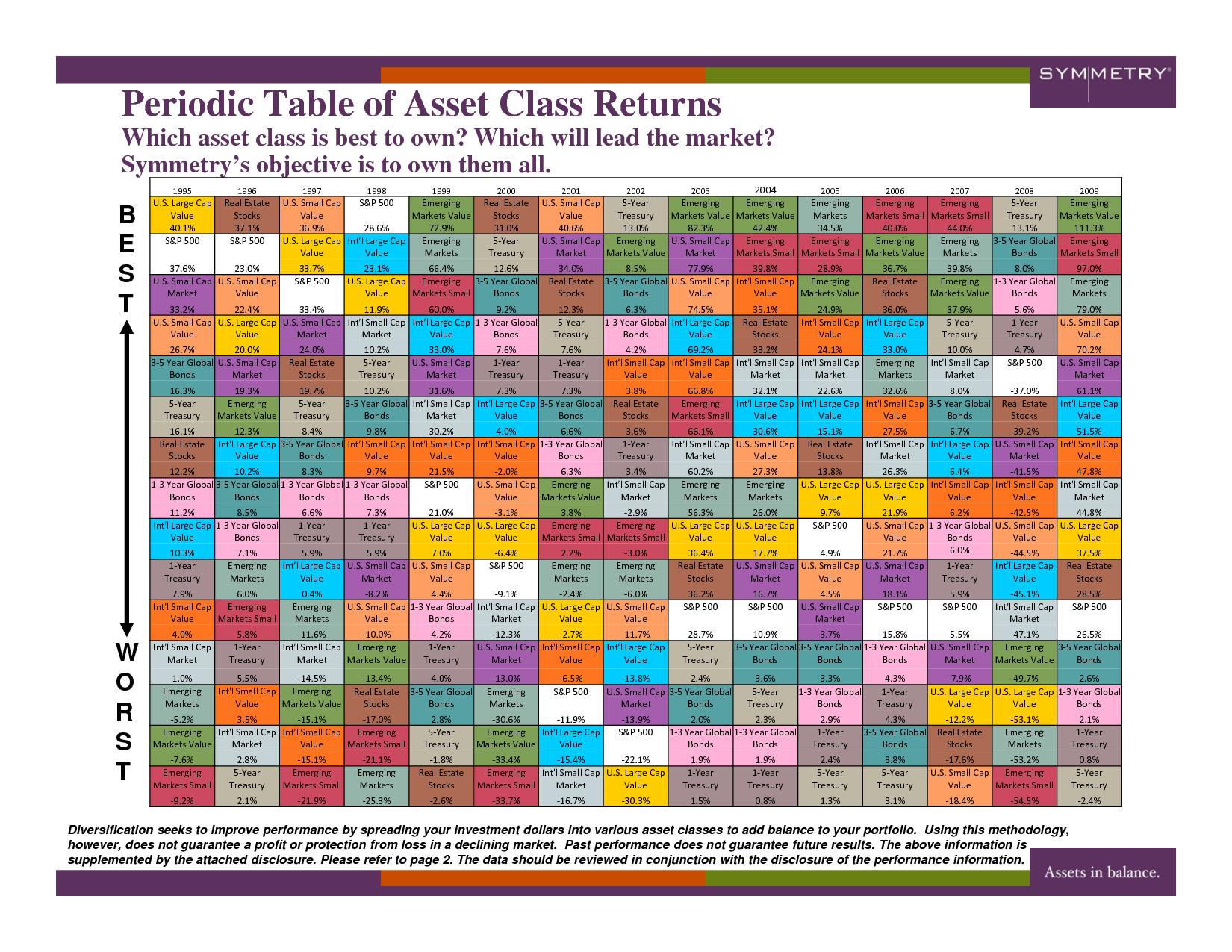 Periodic table of asset class returns asset return pinterest periodic table of asset class returns urtaz Gallery