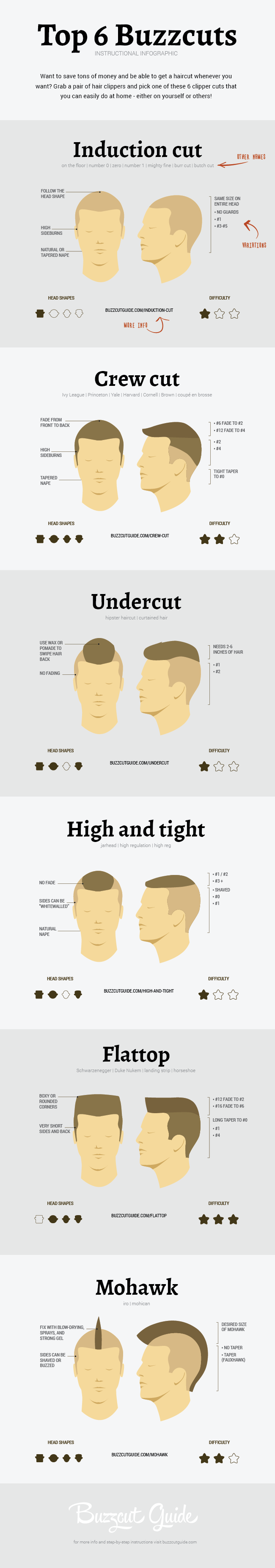 An Infographic About Diffe Clipper Cuts Hairstyle Grooming Menstyle