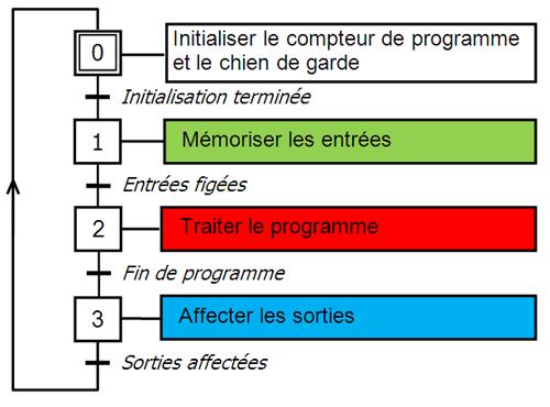 Cours Automate Programmable Industriel Pdf Automates Programmables Processus Industriel Informatique Industrielle