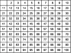 Risultati Immagini Per Tabella Da Stampare Numeri Da 0 A 100