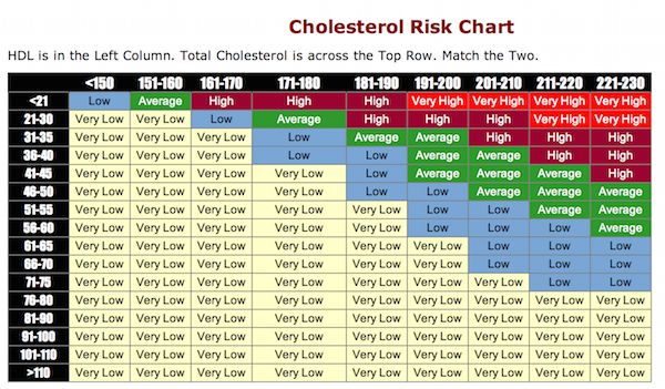 which cholesterol numbers are important
