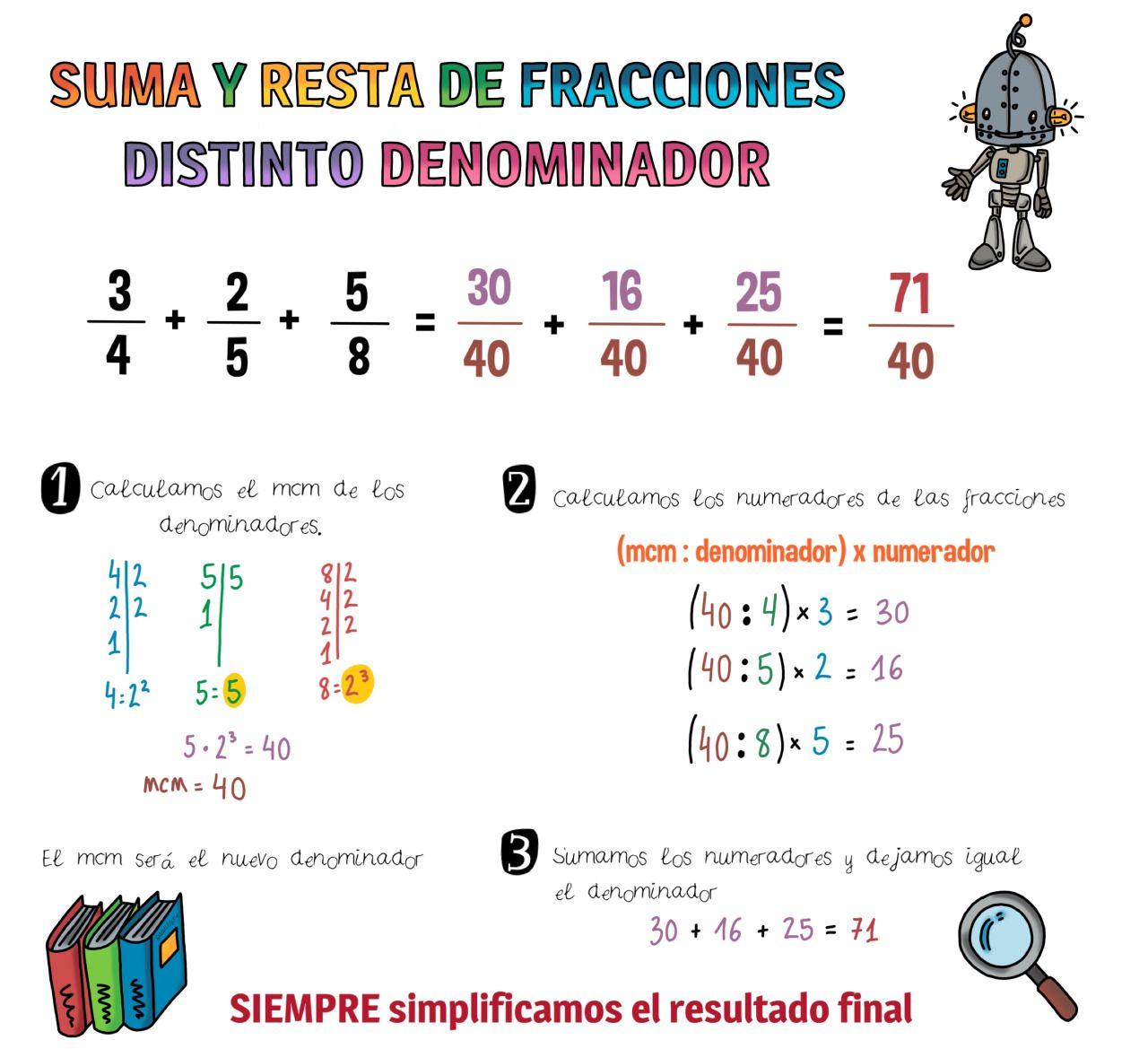 23 Ideas De álgebra 5 Grado En 2021 Fracciones Suma De Fracciones Matematicas