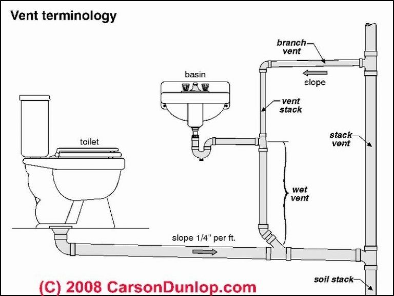 How To Rough In A Toilet From Plumbinghelp Ca Tiny Living For