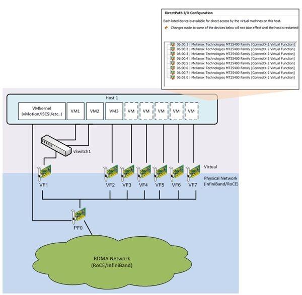 VMware KB: Configuring Mellanox RDMA I/O Drivers for ESXi 5