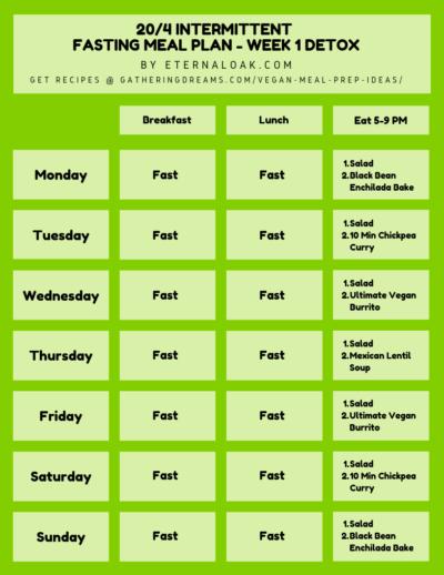 20 4 Intermittent Fasting Eternal Oak Warrior Diet Plant Based Meal Planning Detox Meal Plan