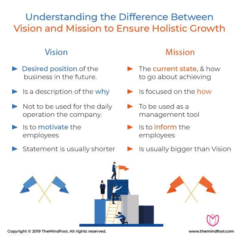 Mission vs Vision in 2020