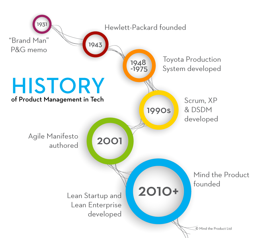 historical development and evolution of management Managers began to understand the human factor in production and productivity and tools such as goal setting, performance reviews and job descriptions were born how we lead our people and how we solve problems and innovate, are some of the most important aspects of management to get right.