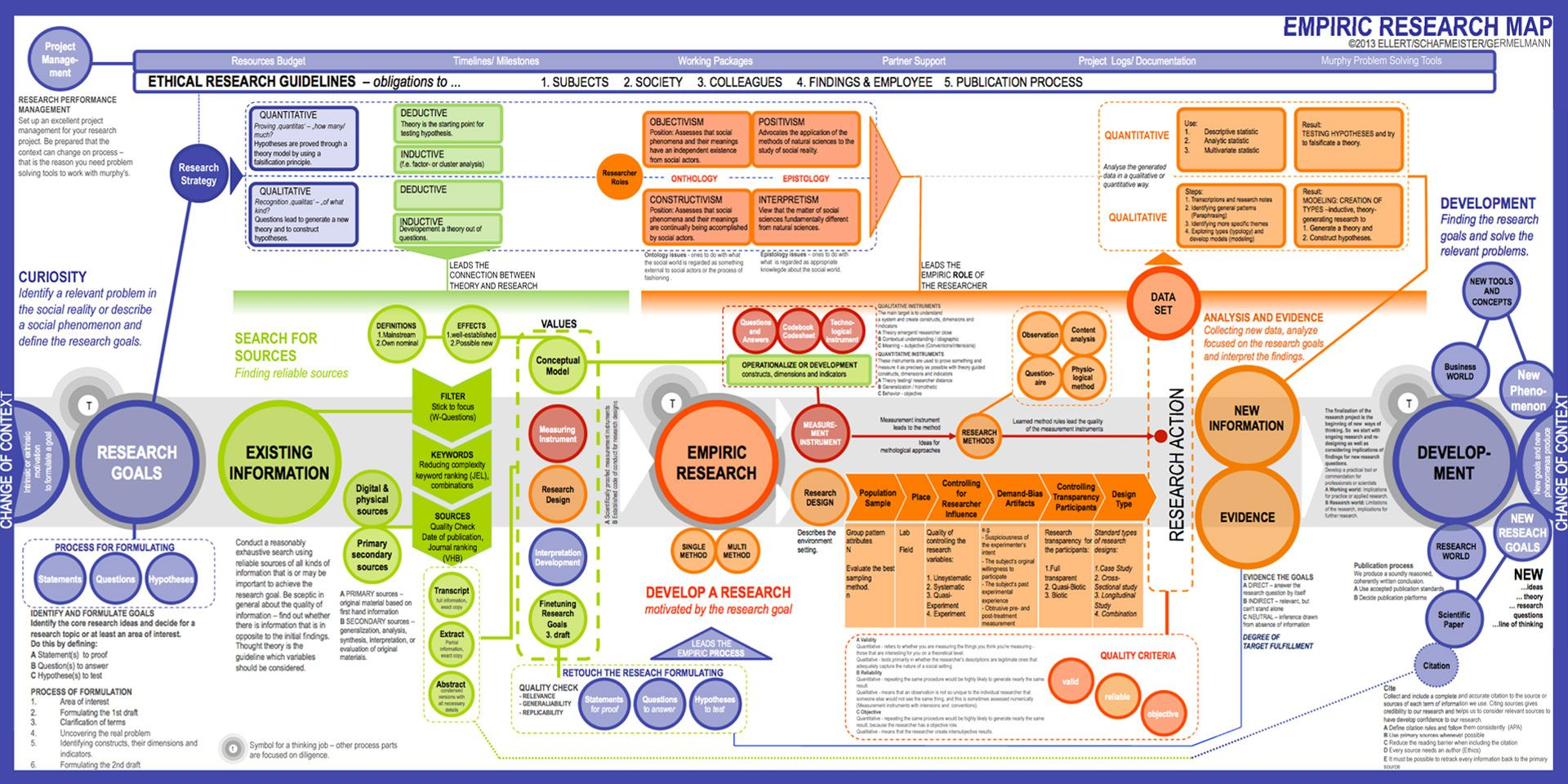 researchprocess map Google Search Map, Research