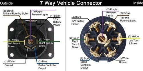 Diagram For A Vehicle Side 7 Way Trailer Connector On A 1999 Gmc Yukon Denali Trailer Light Wiring Running Lights Trailer Wiring Diagram