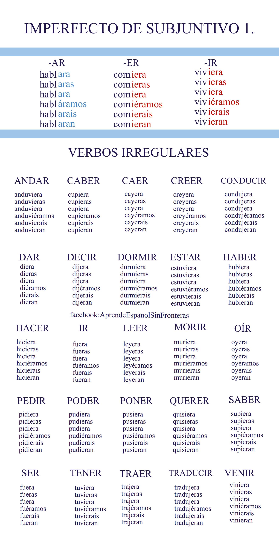Imperfecto De Subjuntivo Conjugacion Subjuntivo Gramatica Spanish Writing Learning Spanish Vocabulary Learning Spanish