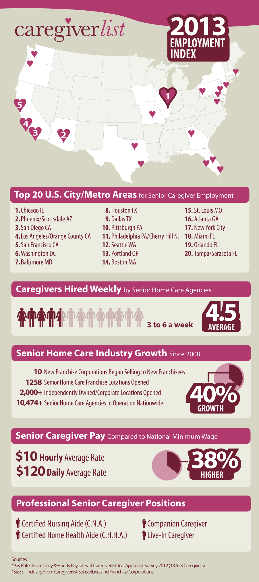 CaregiverlistCom Infographic Regarding Paid Care Partners There