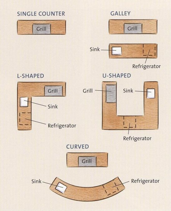 outdoor kitchen design plans free banquette building thinking planning