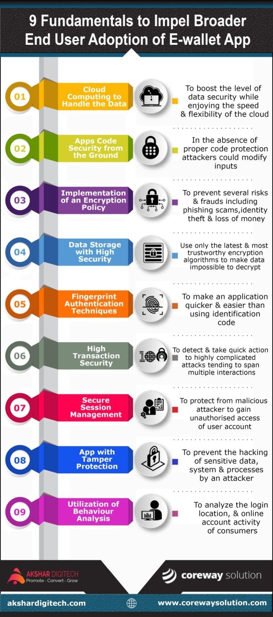 9 Tips Of E Wallet App Development To Win The Trust Coreway Solution App Development Ecommerce Website Development Development