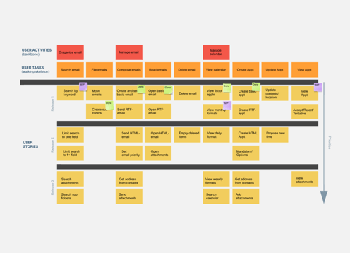 user-story-map.png (496×358) | UX - Experience Maps | Pinterest ...