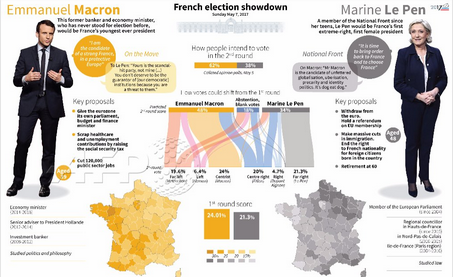 France Election Who Will Be Elected President Tomorrow  Info