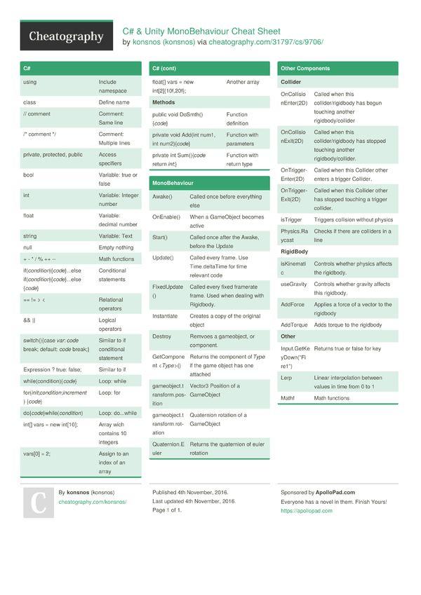 C Unity Monobehaviour Cheat Sheet From Konsnos Basic Keywords