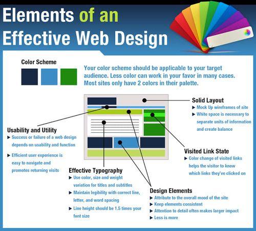 Temukan Cara Membuat Wireframe Website Terbaru