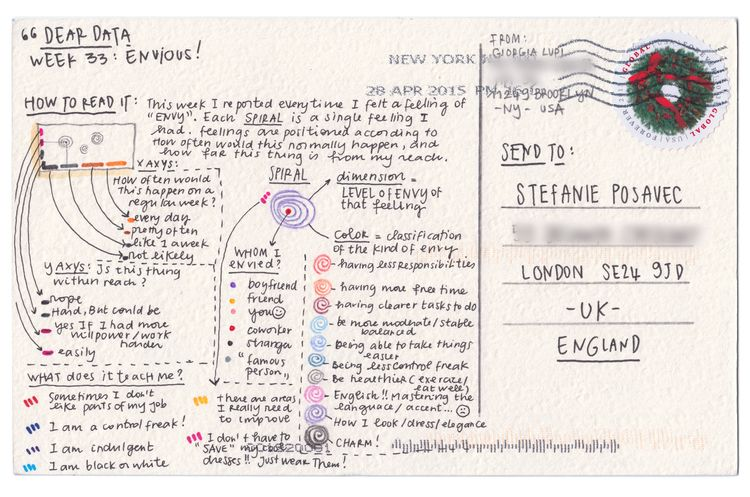 Two women who switched continents get to know each other through the data they draw and send across the pond. Dear Data is a year-long, analog data drawing project by Giorgia Lupi and Stefanie Posavec.
