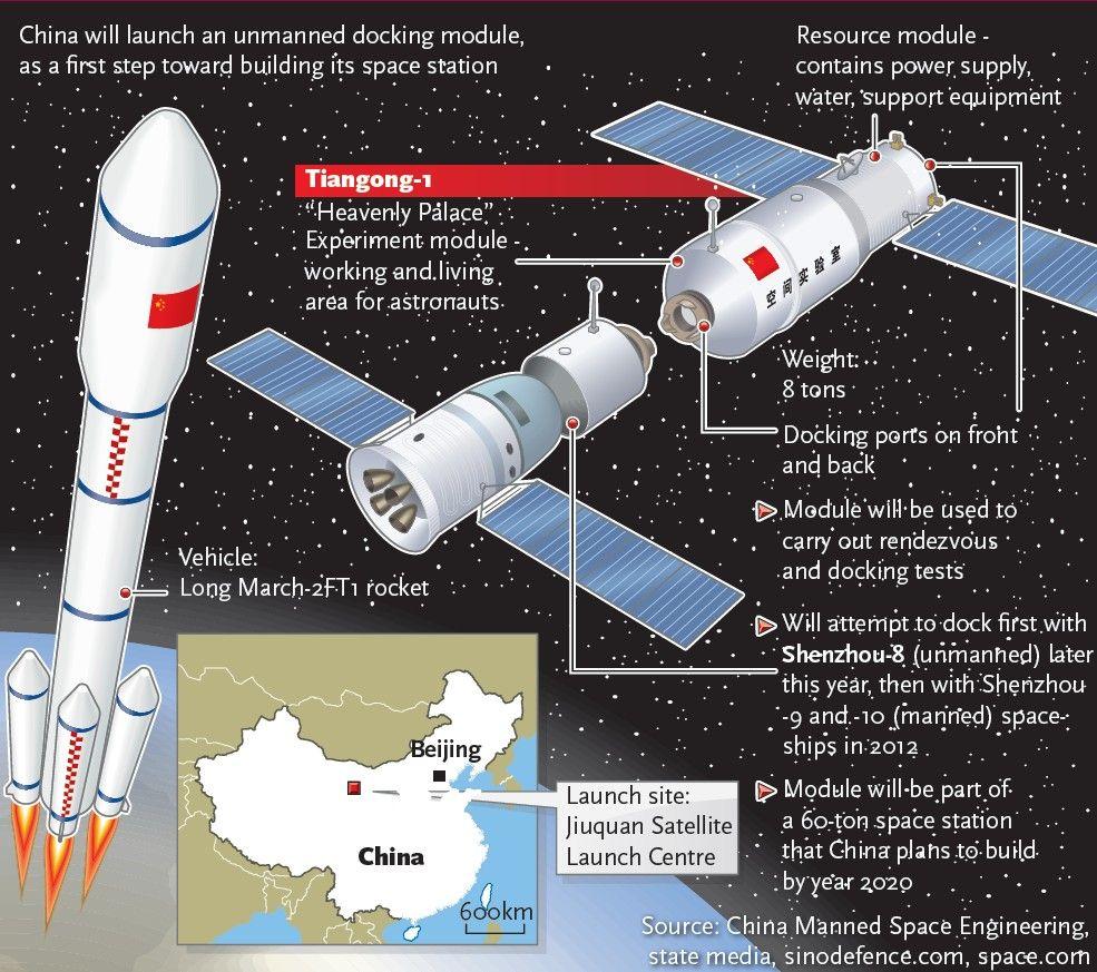 Tiangong 1, Shenzhou 8 Infographic