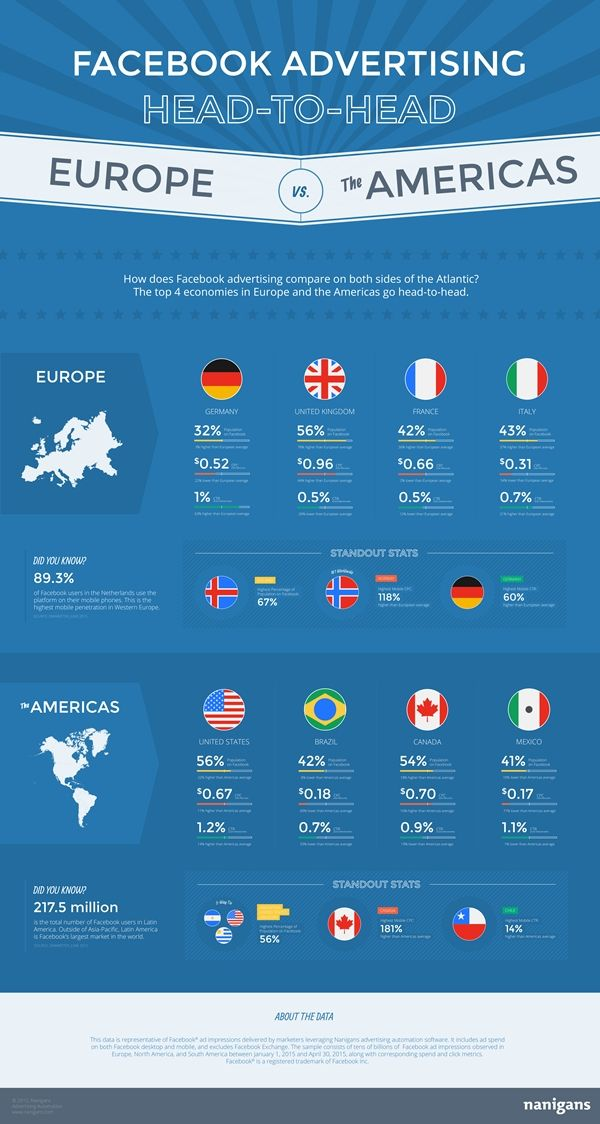 Nanigans-Facebook-Advertising-Europe-vs-Americas.jpg (600×1124)