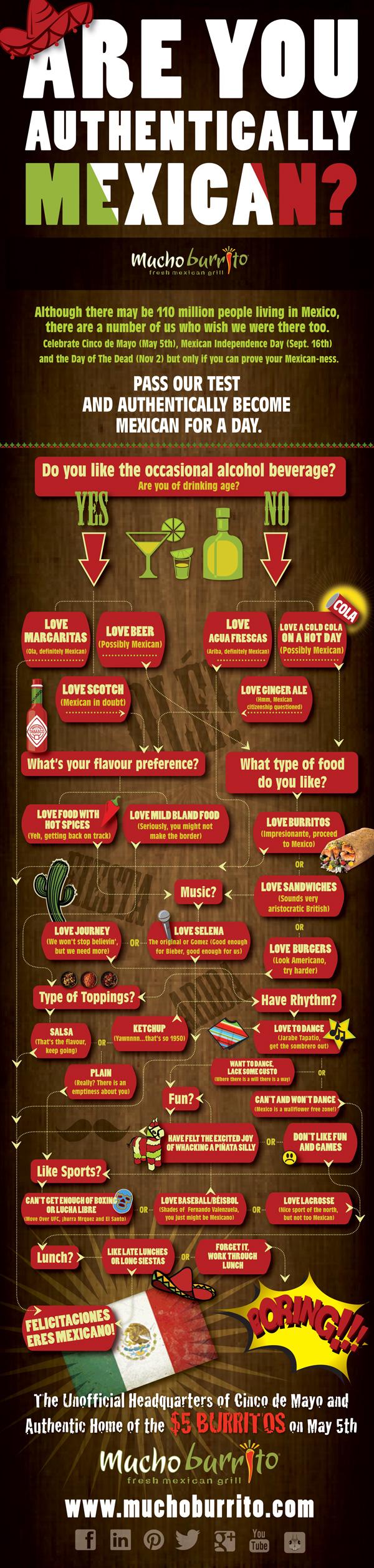 Pin On Mucho Burrito Infographics