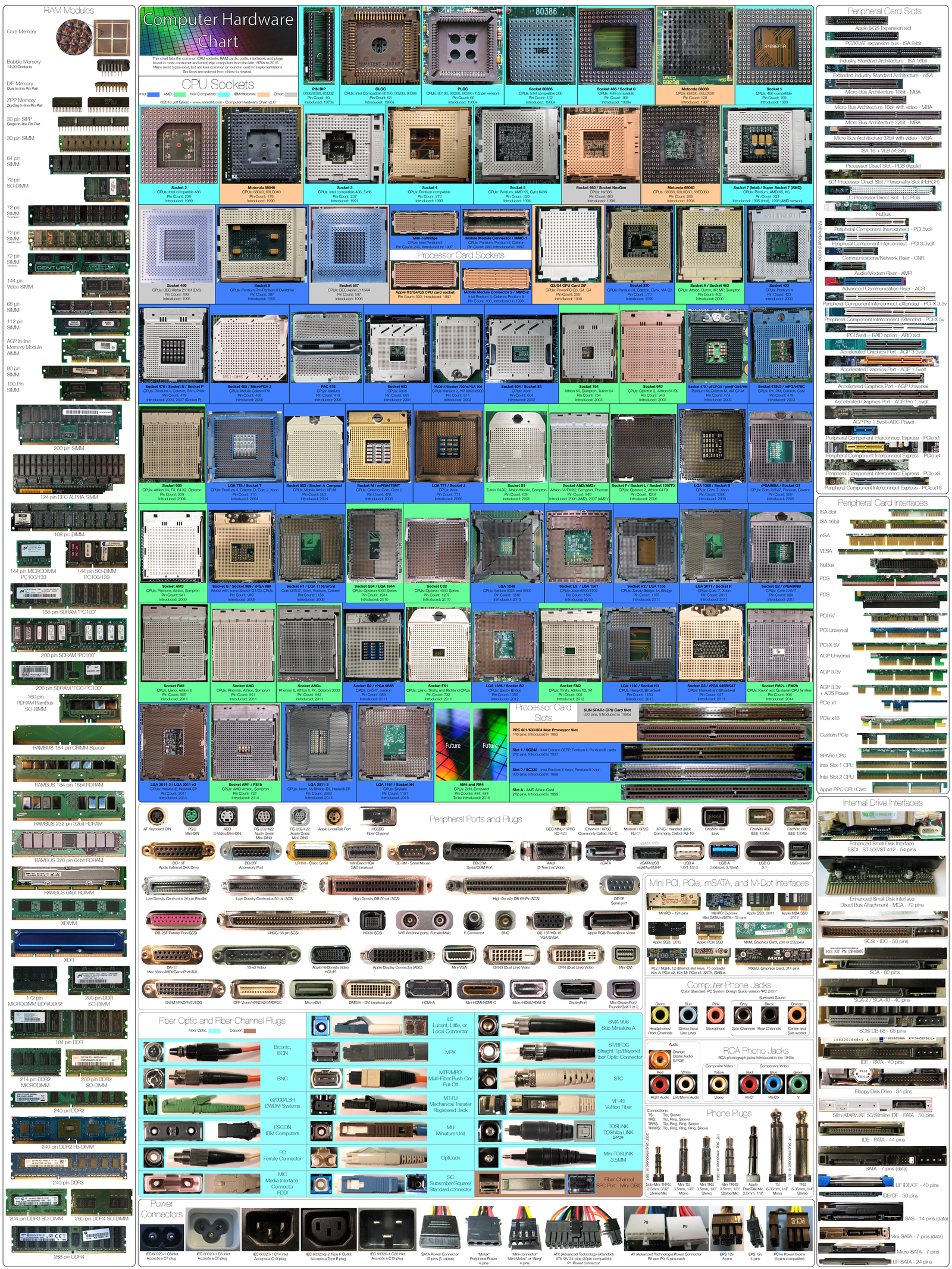 medium resolution of computer hardware chart 2 0 by sonic840