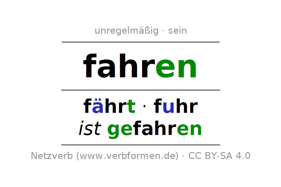 200 Wichtige Deutsche Verben Bedeutungen Beispiele Synonyme 11