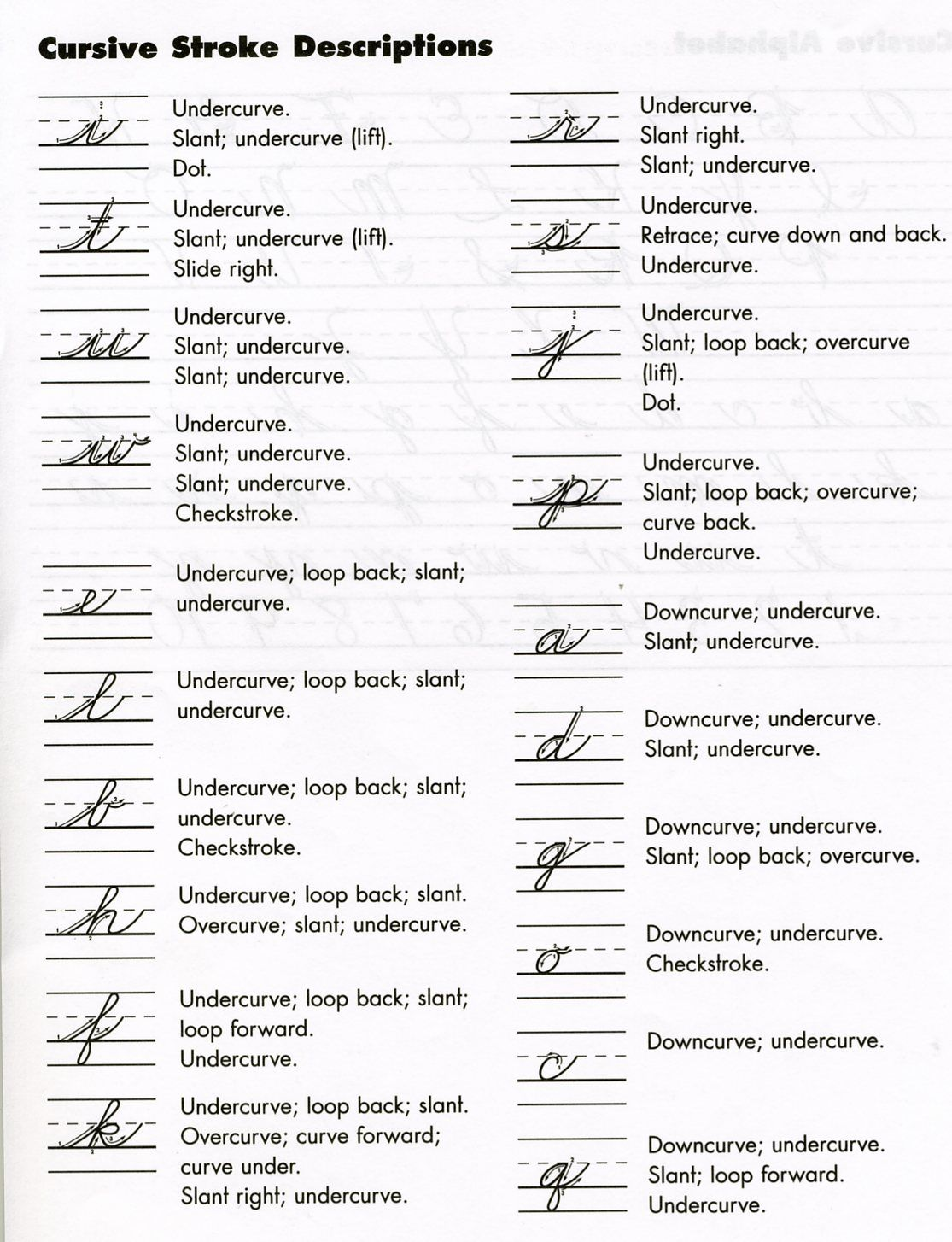 Cursive Stroke Descriptions For Individual Letters 1