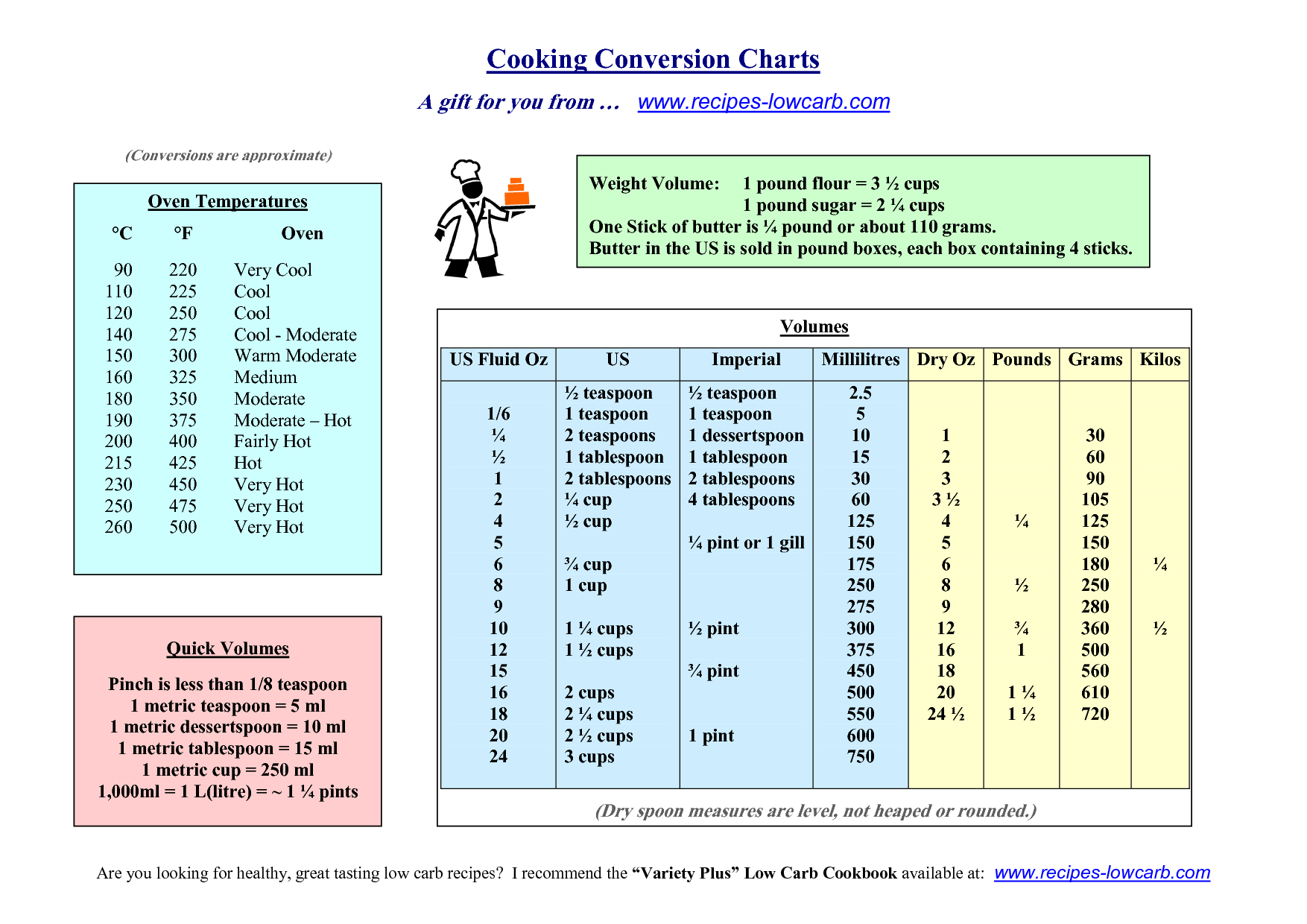 Cooking Conversion Charts  Cooking Tips    Favorite