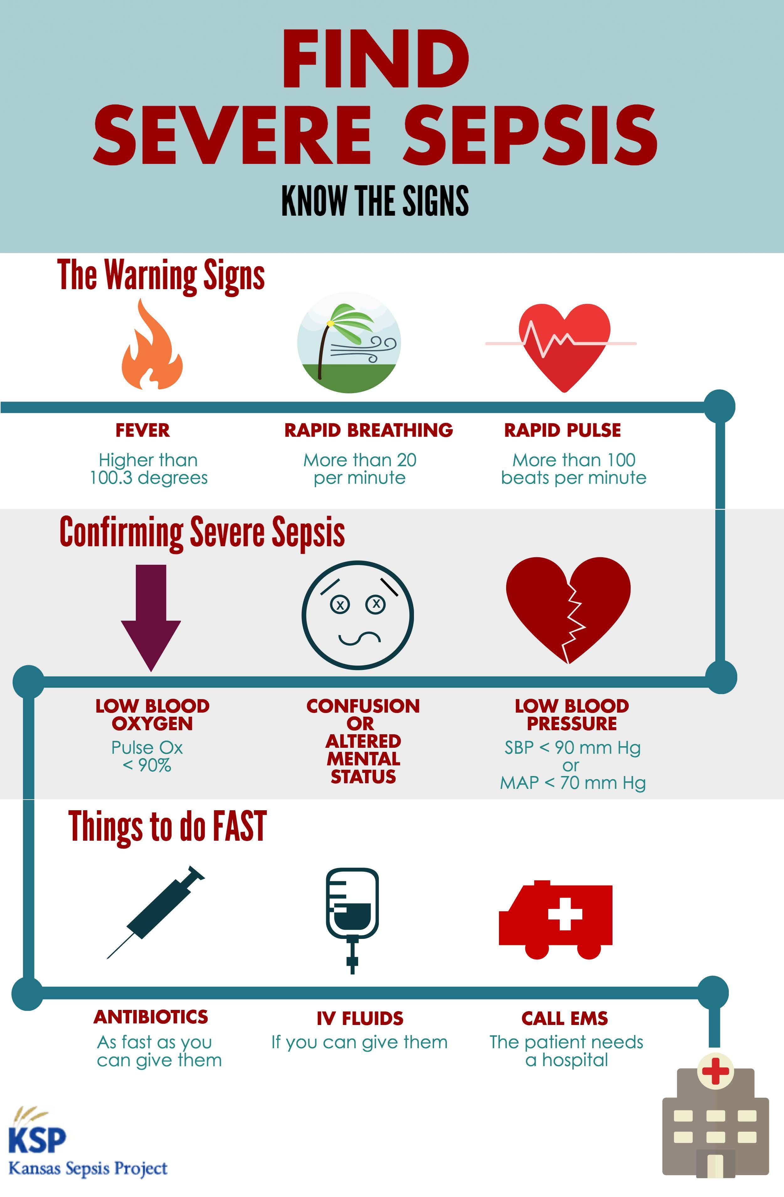 Signs Of Sepsis Infographic