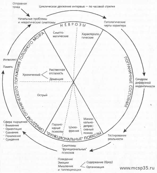 Кернберг тяжелые личностные расстройства скачать pdf