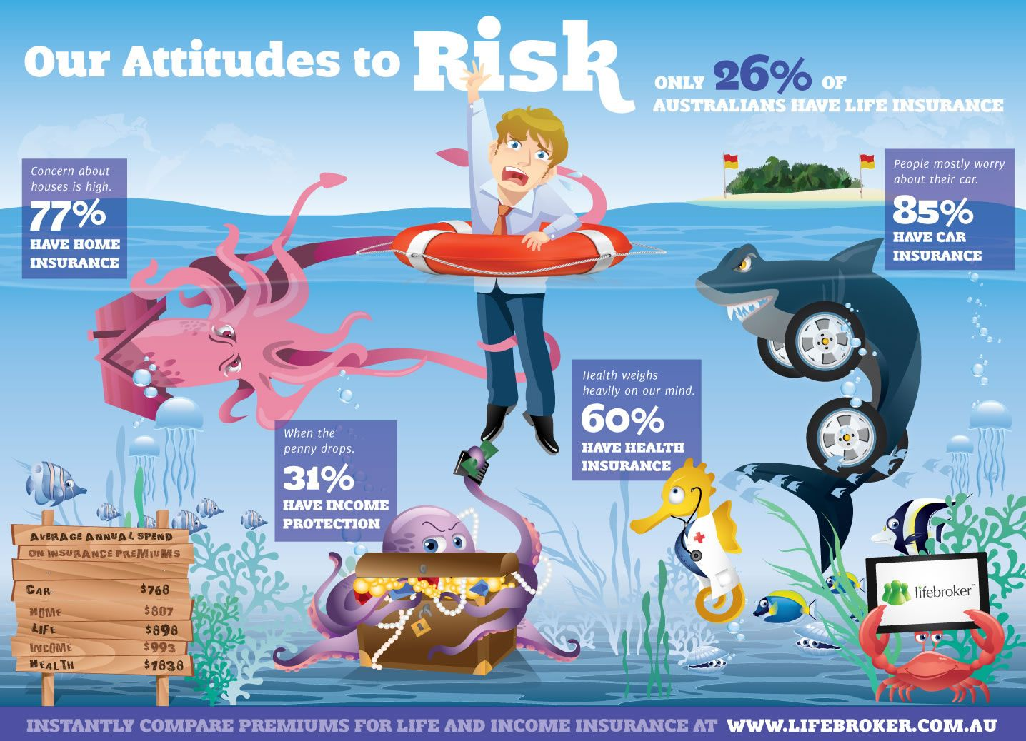 Our Attitudes To Risk? (Infographic) | Infographics ...