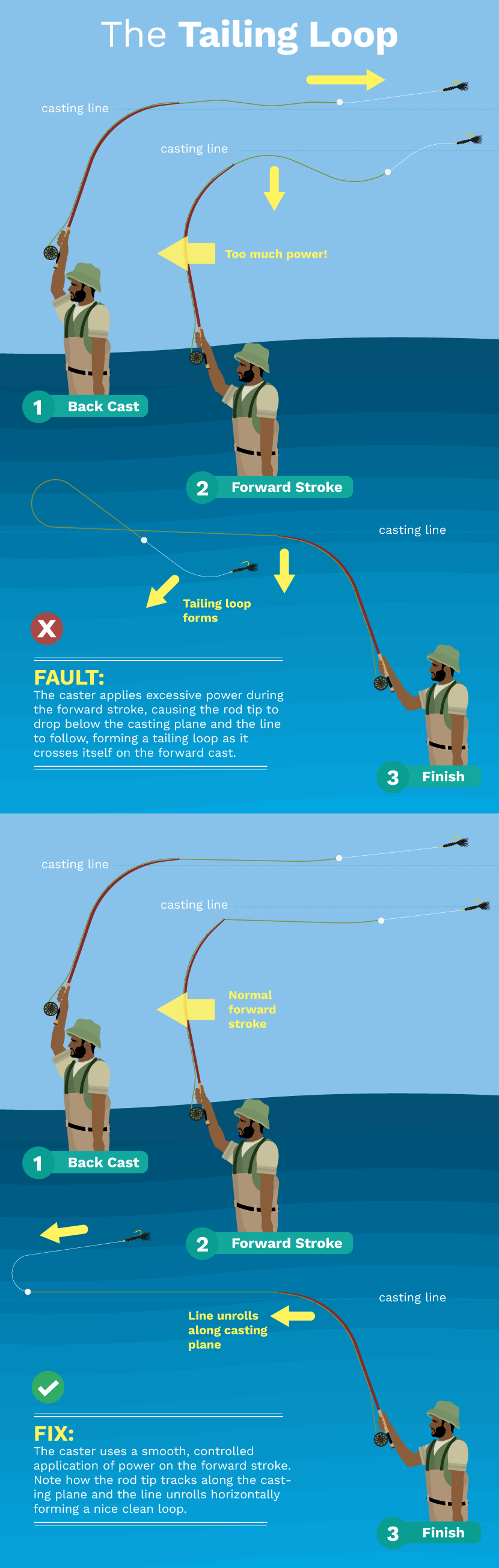 Green Car Guide - Fly Fishing Faults and Fixes