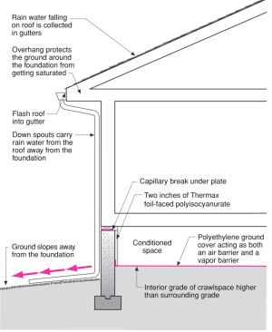 Info 101 Groundwater Control Building Science Corporation Crawlspace Foundation Insulation Concrete Slab