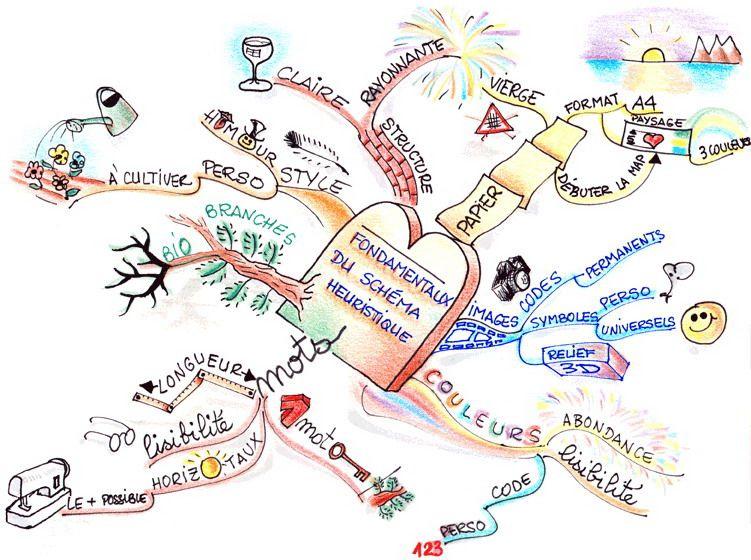 comment faire une carte heuristique Comment faire une carte heuristique (avec images)   Carte