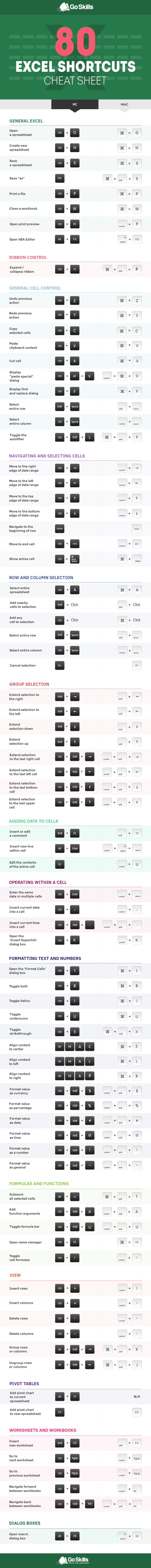 The Top 80 Excel Keyboard Shortcuts Excel Shortcuts Keyboard Shortcuts Excel