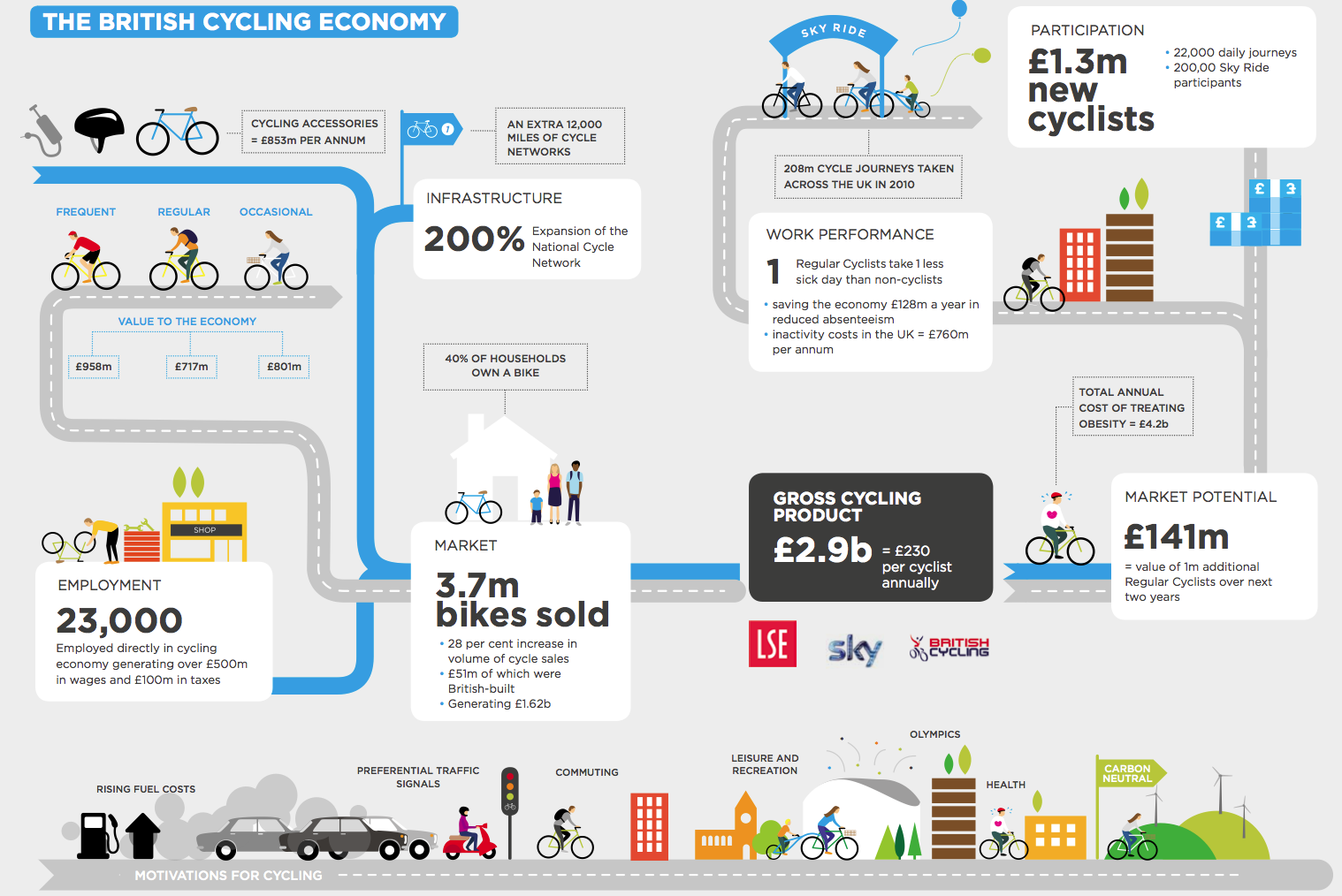 Infographic The British Cycling Economy Health Benefits Save The Economy 128m Per Year In Absenteeism Economy Infographic British Cycling Economy